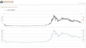 Erlebte der Bitcoin vor Monaten noch seinen Höhepunkt, ist der Hype längst schon wieder abgeebbt. - Foto: Screenshot bitcoin.de